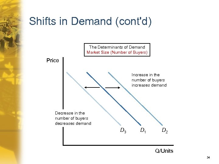 Shifts in Demand (cont'd) The Determinants of Demand Market Size (Number of Buyers) Price