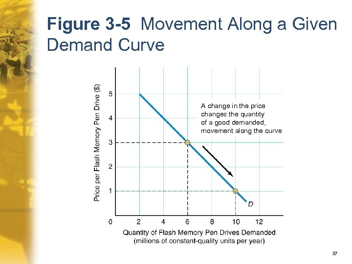 Figure 3 -5 Movement Along a Given Demand Curve A change in the price