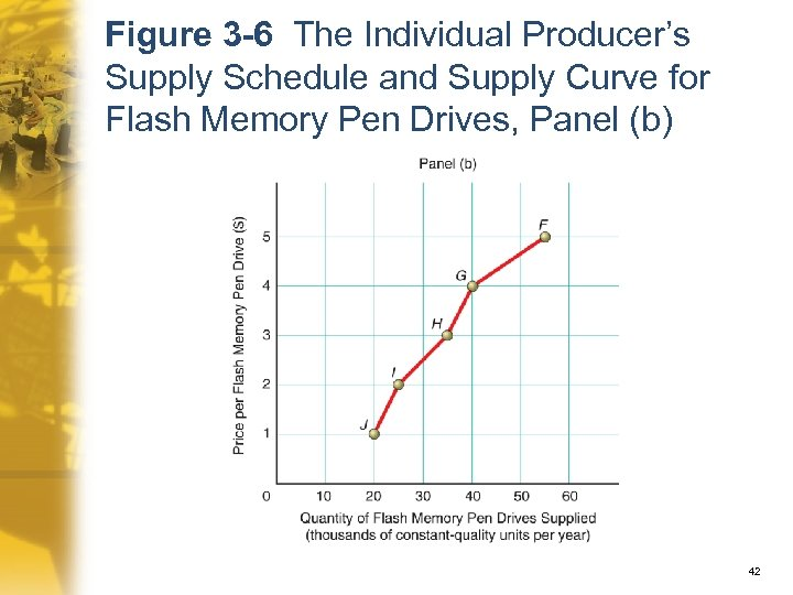 Figure 3 -6 The Individual Producer's Supply Schedule and Supply Curve for Flash Memory