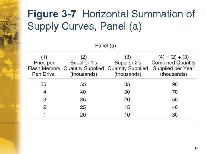 Figure 3 -7 Horizontal Summation of Supply Curves, Panel (a) 43