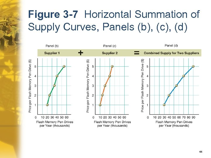 Figure 3 -7 Horizontal Summation of Supply Curves, Panels (b), (c), (d) 44