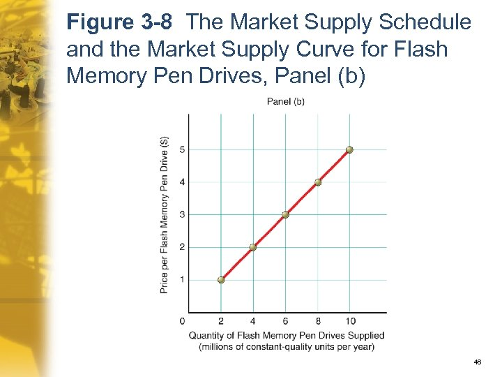 Figure 3 -8 The Market Supply Schedule and the Market Supply Curve for Flash