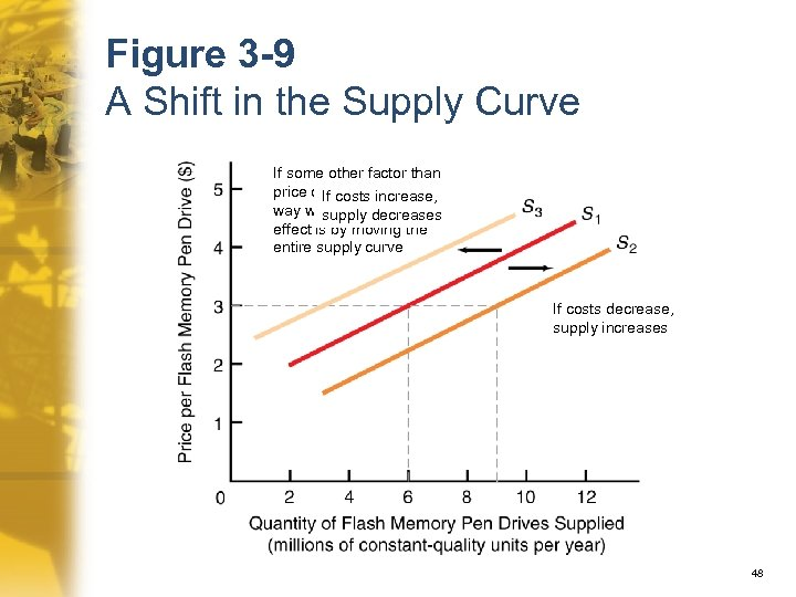 Figure 3 -9 A Shift in the Supply Curve If some other factor than