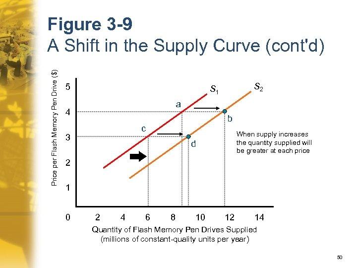 Price per Flash Memory Pen Drive ($) Figure 3 -9 A Shift in the