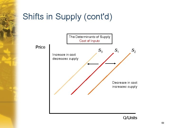 Shifts in Supply (cont'd) The Determinants of Supply Cost of Inputs Price Increase in