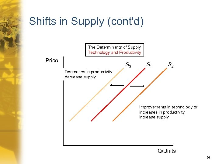 Shifts in Supply (cont'd) The Determinants of Supply Technology and Productivity Price S 3