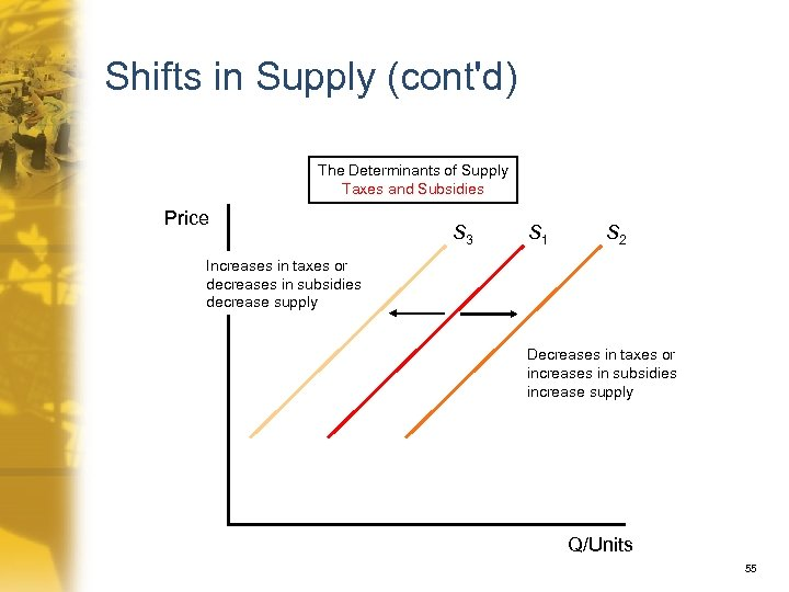 Shifts in Supply (cont'd) The Determinants of Supply Taxes and Subsidies Price S 3