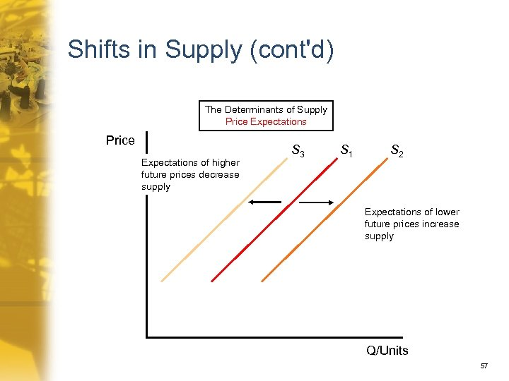 Shifts in Supply (cont'd) The Determinants of Supply Price Expectations of higher future prices