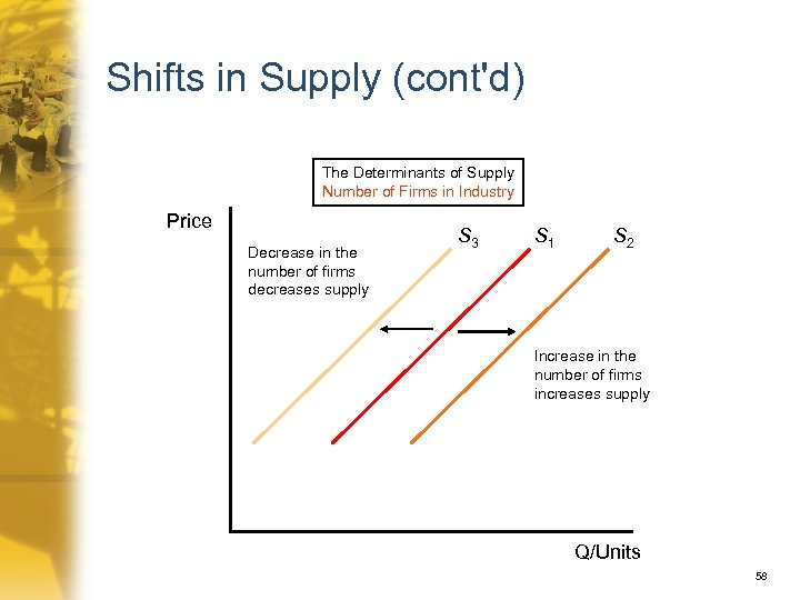 Shifts in Supply (cont'd) The Determinants of Supply Number of Firms in Industry Price