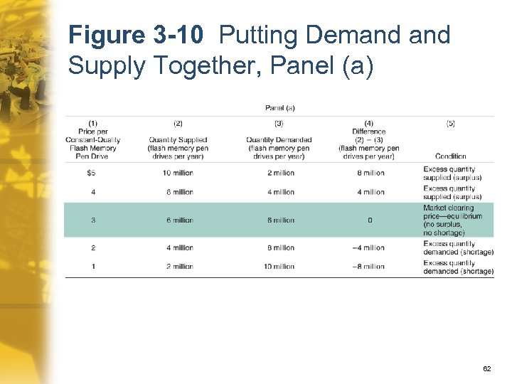 Figure 3 -10 Putting Demand Supply Together, Panel (a) 62