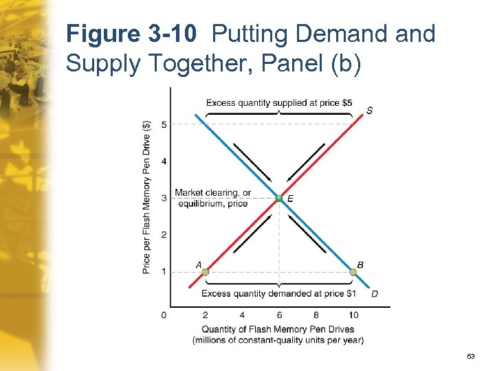 Figure 3 -10 Putting Demand Supply Together, Panel (b) 63