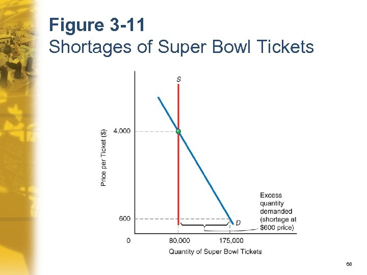 Figure 3 -11 Shortages of Super Bowl Tickets 68