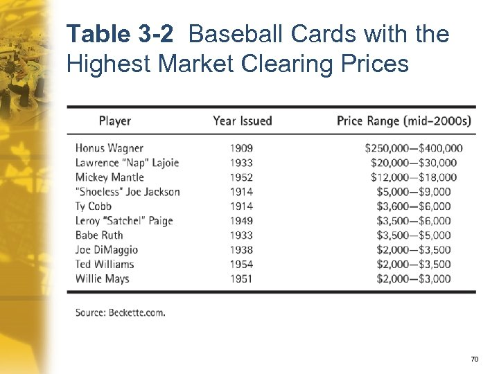 Table 3 -2 Baseball Cards with the Highest Market Clearing Prices 70