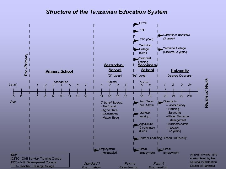 Structure of the Tanzanian Education System CSTC FDC Technical College (Cert) Pre -Primary TTC
