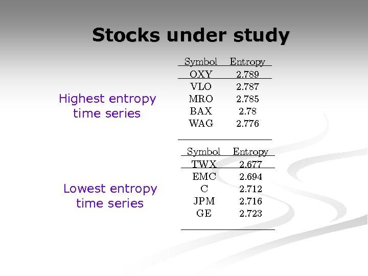Stocks under study Highest entropy time series Lowest entropy time series Symbol OXY VLO