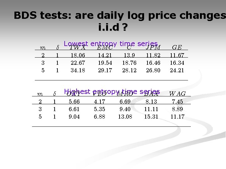 BDS tests: are daily log price changes i. i. d ? m 2 3