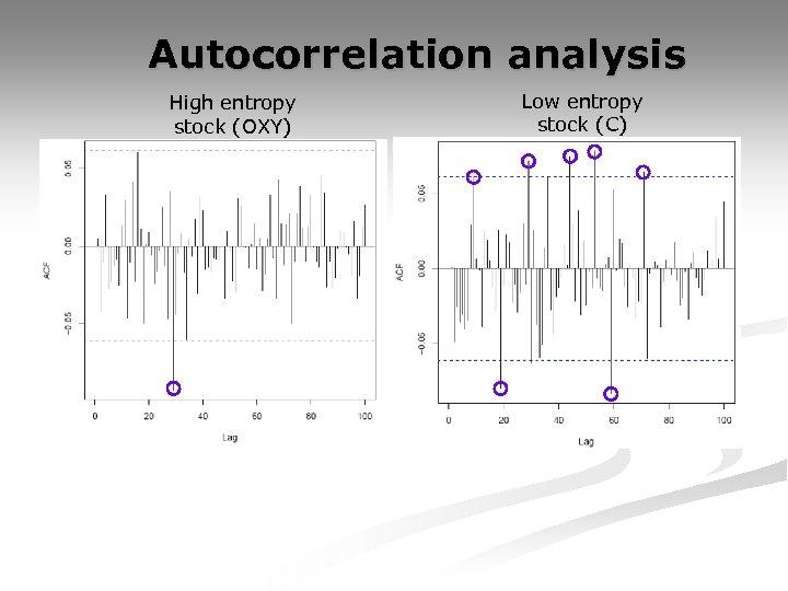 Autocorrelation analysis High entropy stock (OXY) Low entropy stock (C)