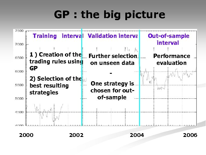 GP : the big picture Training interval Validation interval 1 ) Creation of the