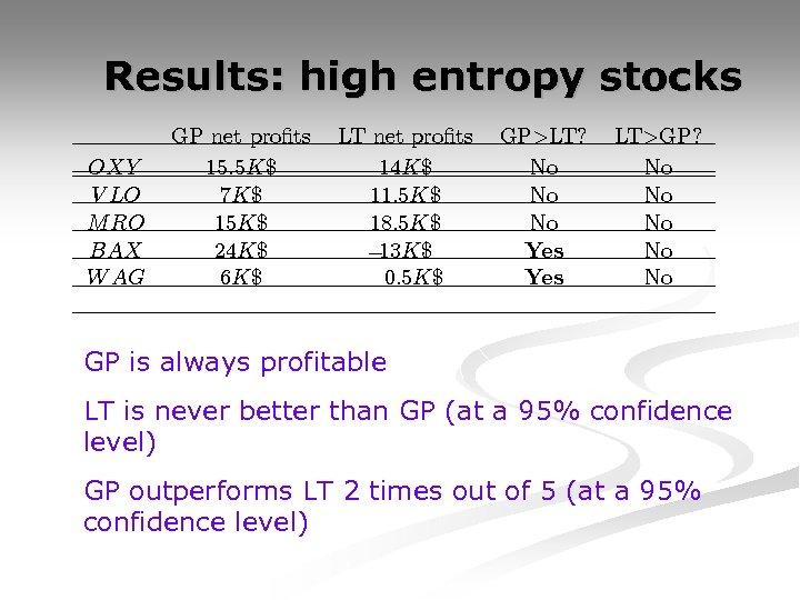 Results: high entropy stocks OXY V LO M RO BAX W AG GP net