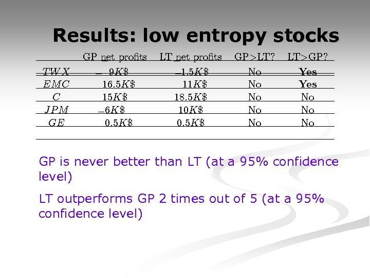 Results: low entropy stocks TWX EM C C JP M GE GP net pro¯ts