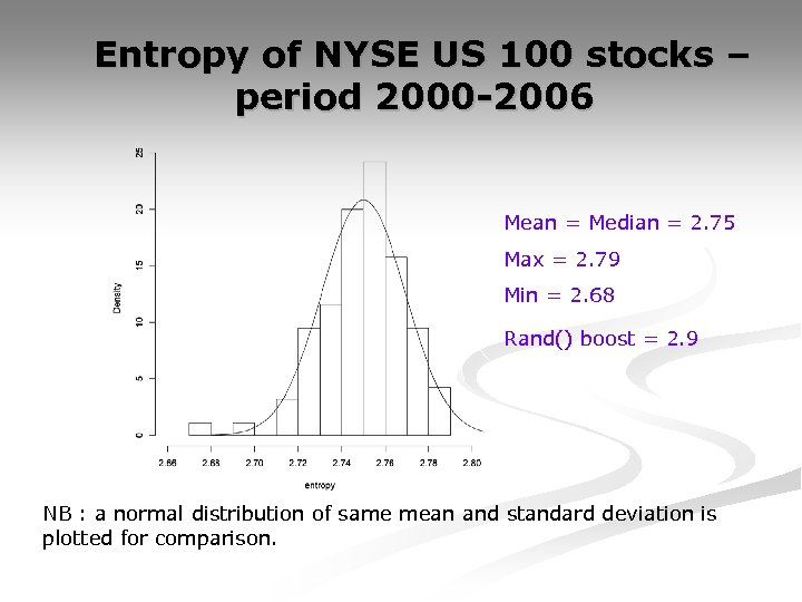 Entropy of NYSE US 100 stocks – period 2000 -2006 Mean = Median =