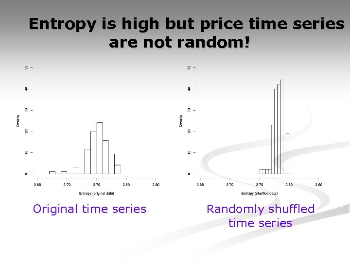 Entropy is high but price time series are not random! Original time series Randomly