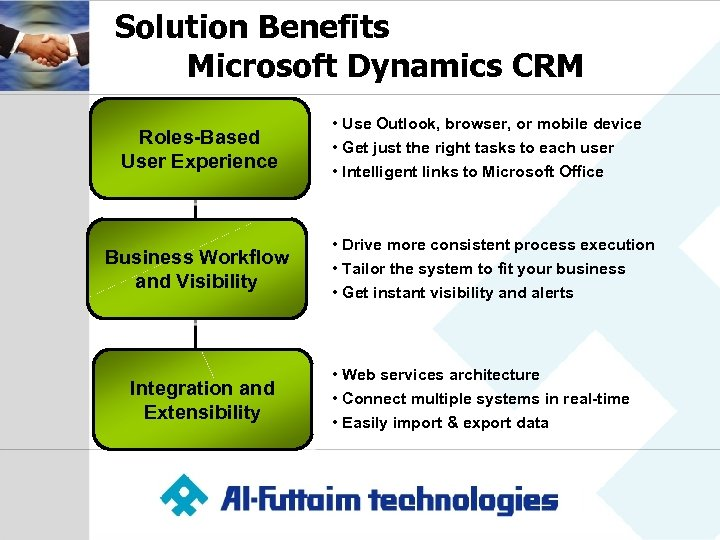 Solution Benefits Microsoft Dynamics CRM Roles-Based User Experience Business Workflow and Visibility Integration and