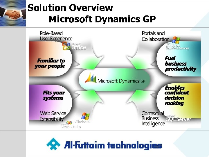 Solution Overview Microsoft Dynamics GP