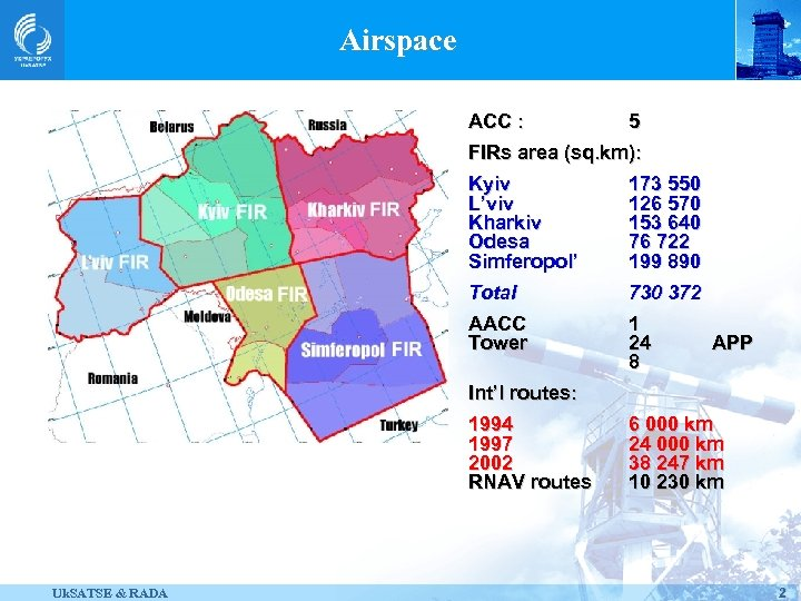 Airspace ACC : 5 FIRs area (sq. km): Kyiv L'viv Kharkiv Odesa Simferopol' 173