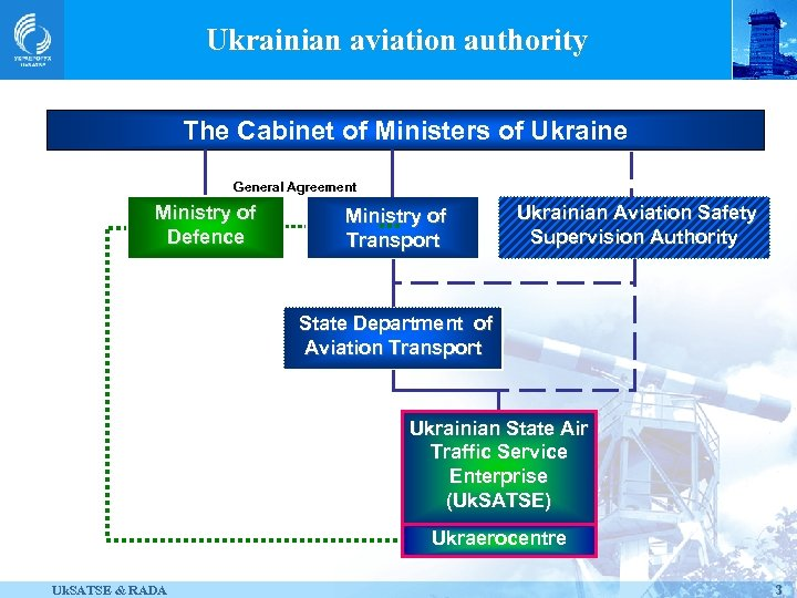 Ukrainian aviation authority The Cabinet of Ministers of Ukraine General Agreement Ministry of Defence
