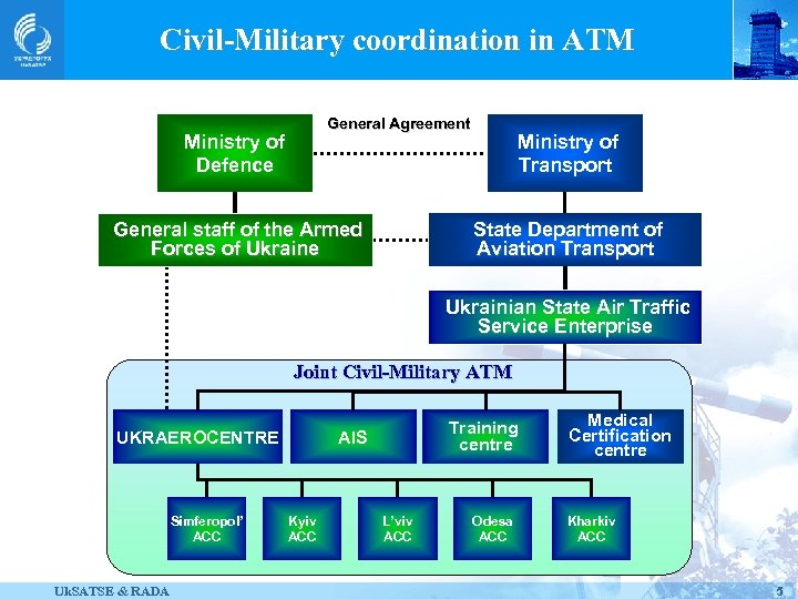 Civil-Military coordination in ATM General Agreement Ministry of Defence Ministry of Transport State Department
