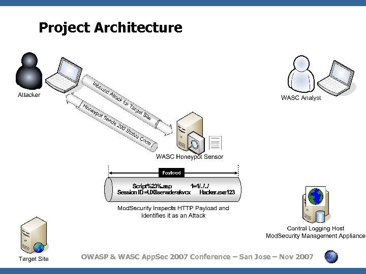 Project Architecture OWASP & WASC App. Sec 2007 Conference – San Jose – Nov