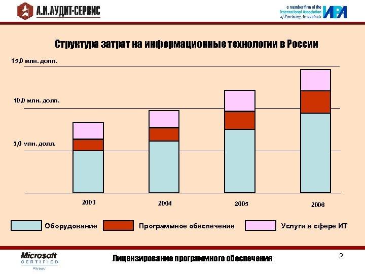 Структура затрат на информационные технологии в России 15, 0 млн. долл. 10, 0 млн.