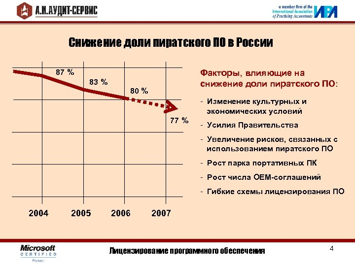 Снижение доли пиратского ПО в России 87 % Факторы, влияющие на снижение доли пиратского