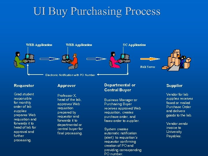 UI Buy Purchasing Process WEB Application SC Application FAX Server Electronic Notification with PO