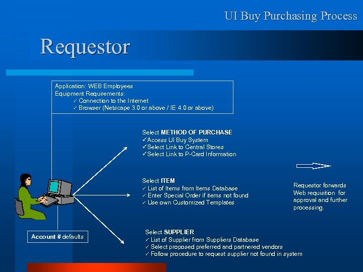 UI Buy Purchasing Process Requestor Application: WEB Employees Equipment Requirements: ü Connection to the