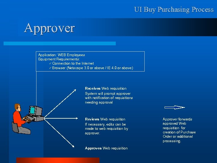 UI Buy Purchasing Process Approver Application: WEB Employees Equipment Requirements: ü Connection to the
