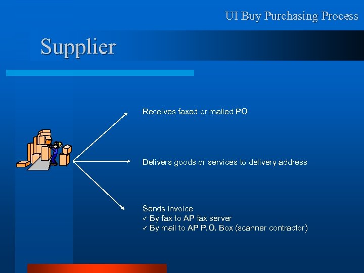 UI Buy Purchasing Process Supplier Receives faxed or mailed PO Delivers goods or services