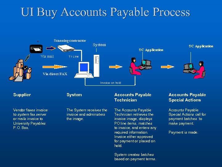 UI Buy Accounts Payable Process Scanning contractor System SC Application Via mail SC Application