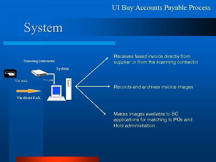 UI Buy Accounts Payable Process System Receives faxed invoice directly from supplier or from