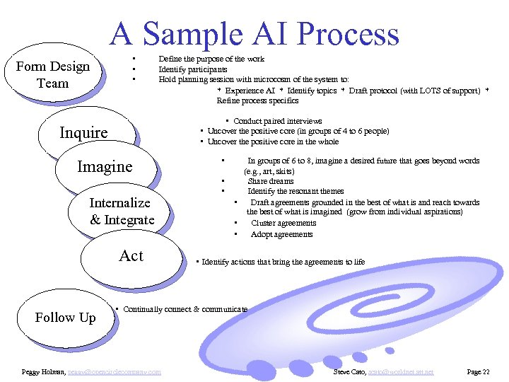 A Sample AI Process Form Design Team • • • Define the purpose of
