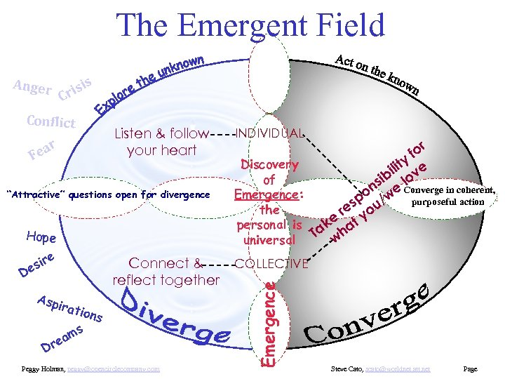 The Emergent Field is Anger ris C r a Fe Listen & follow your
