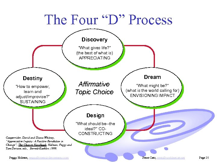 "The Four ""D"" Process Discovery ""What gives life? "" (the best of what is)"