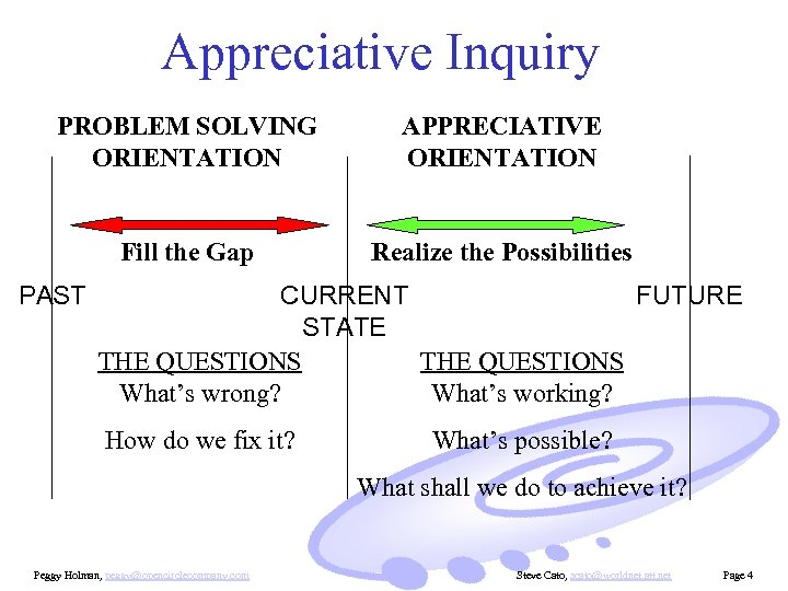 Appreciative Inquiry PROBLEM SOLVING ORIENTATION APPRECIATIVE ORIENTATION Fill the Gap Realize the Possibilities PAST