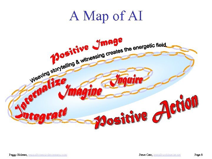 A Map of AI Peggy Holman, peggy@opencirclecompany. com Steve Cato, scato@worldnet. att. net Page