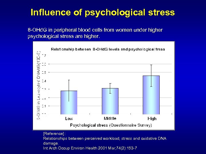 Influence of psychological stress 8 -OHd. G in peripheral blood cells from women under
