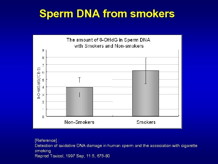 Sperm DNA from smokers [Reference] : Detection of oxidative DNA damage in human sperm