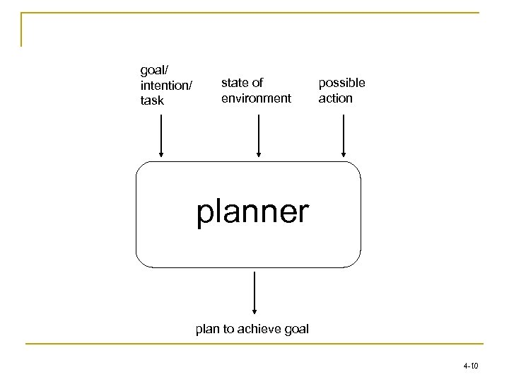goal/ intention/ task state of environment possible action planner plan to achieve goal 4