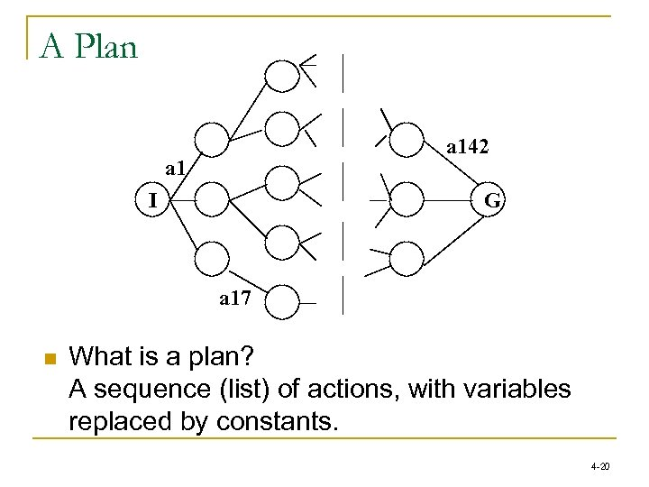 A Plan a 142 a 1 I G a 17 n What is a