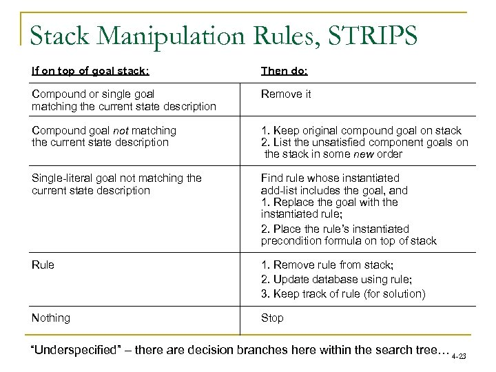Stack Manipulation Rules, STRIPS If on top of goal stack: Then do: Compound or